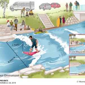 Muonio River Wave (FI)